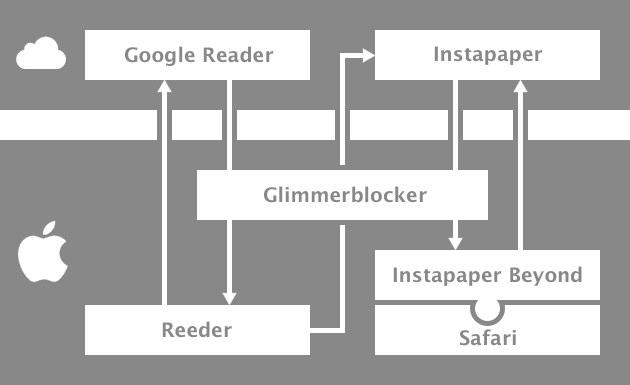 Optimierter Nachrichtenkonsum für Mac-User